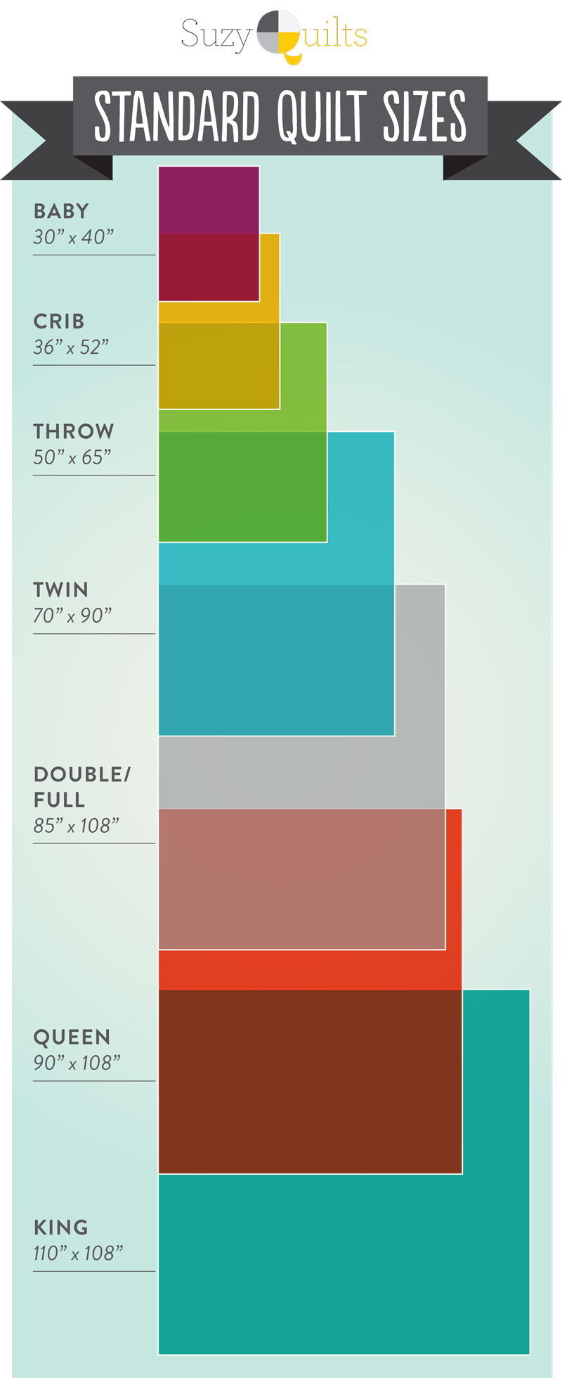 A quilt sizes chart infographic to visually show standard quilting sizes and standard quilt batting | Suzy Quilts - https://suzyquilts.com/quilt-sizes-chart/